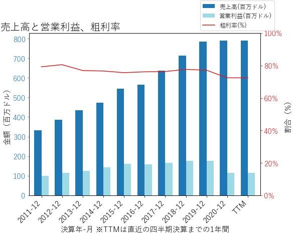 GMEDの売上高と営業利益、粗利率のグラフ