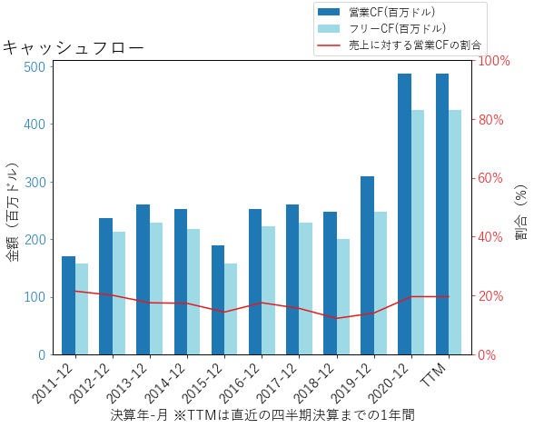 GNRCのキャッシュフローのグラフ