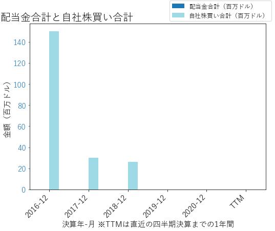GNRCの配当合計と自社株買いのグラフ