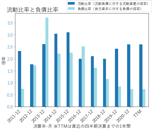 GNRCのバランスシートの健全性のグラフ
