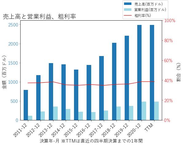 GNRCの売上高と営業利益、粗利率のグラフ