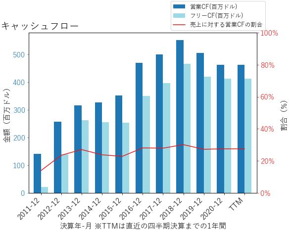 GNTXのキャッシュフローのグラフ
