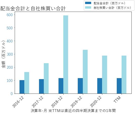 GNTXの配当合計と自社株買いのグラフ