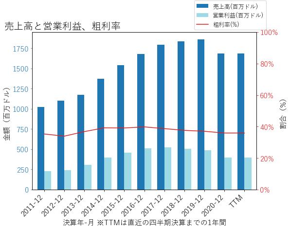 GNTXの売上高と営業利益、粗利率のグラフ