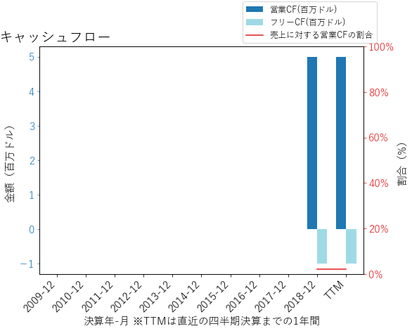 GOCOのキャッシュフローのグラフ