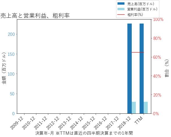 GOCOの売上高と営業利益、粗利率のグラフ