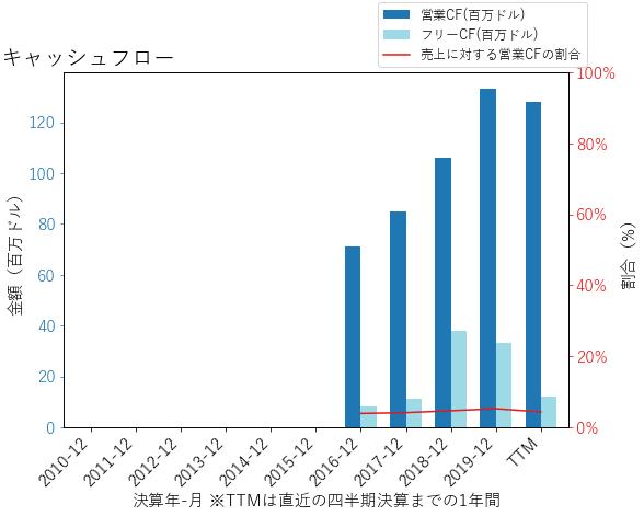 GOのキャッシュフローのグラフ