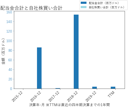 GOの配当合計と自社株買いのグラフ