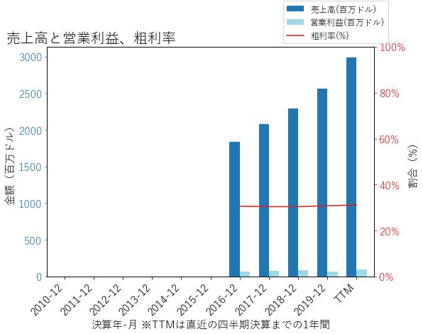 GOの売上高と営業利益、粗利率のグラフ