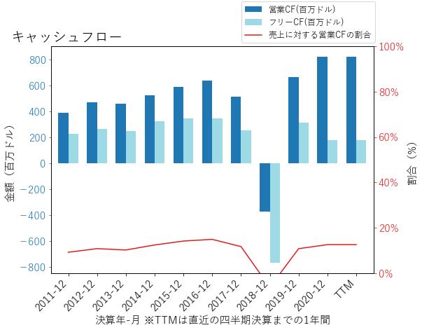 GPKのキャッシュフローのグラフ