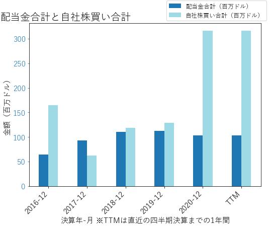 GPKの配当合計と自社株買いのグラフ