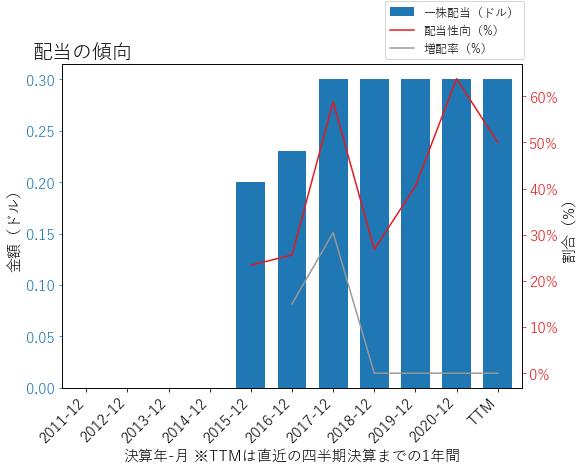 GPKの配当の傾向のグラフ