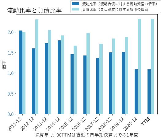 GPKのバランスシートの健全性のグラフ