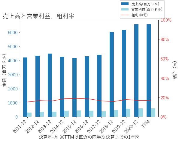 GPKの売上高と営業利益、粗利率のグラフ