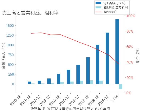 GRUBの売上高と営業利益、粗利率のグラフ
