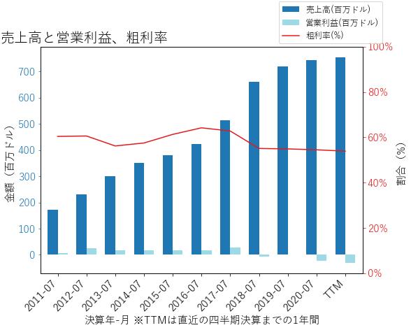 GWREの売上高と営業利益、粗利率のグラフ