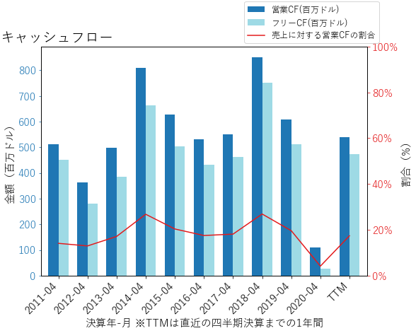 HRBのキャッシュフローのグラフ