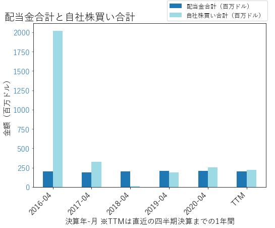 HRBの配当合計と自社株買いのグラフ