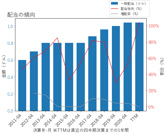 HRBの配当の傾向のグラフ