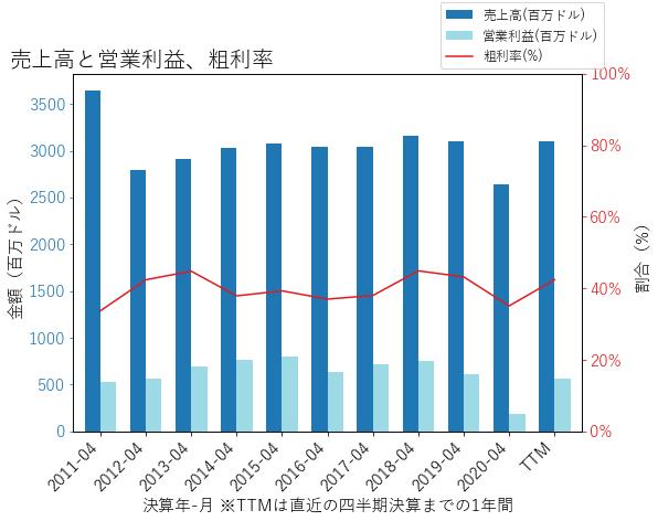 HRBの売上高と営業利益、粗利率のグラフ