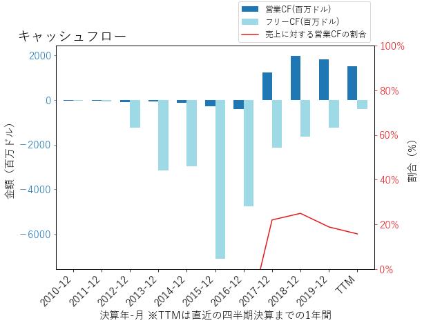LNGのキャッシュフローのグラフ