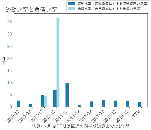 LNGのバランスシートの健全性のグラフ