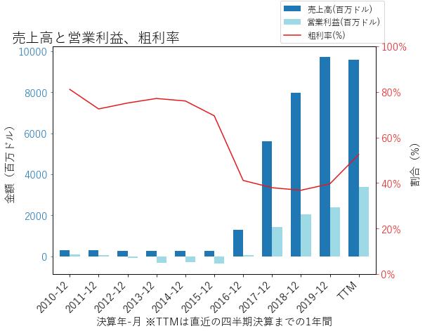 LNGの売上高と営業利益、粗利率のグラフ