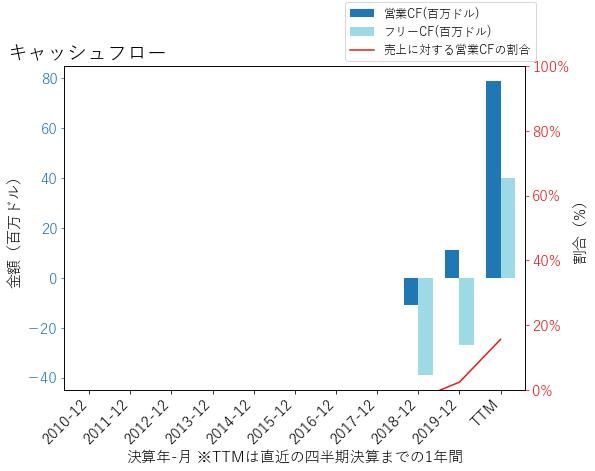 MSPのキャッシュフローのグラフ