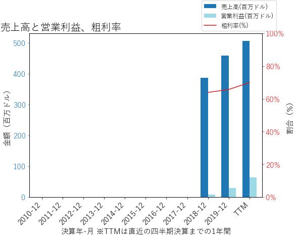MSPの売上高と営業利益、粗利率のグラフ