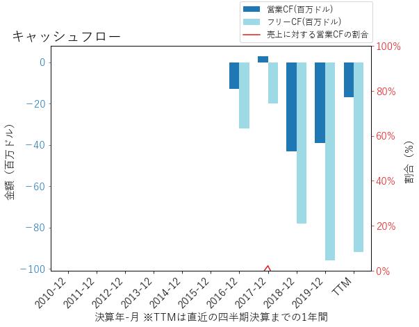 NETのキャッシュフローのグラフ