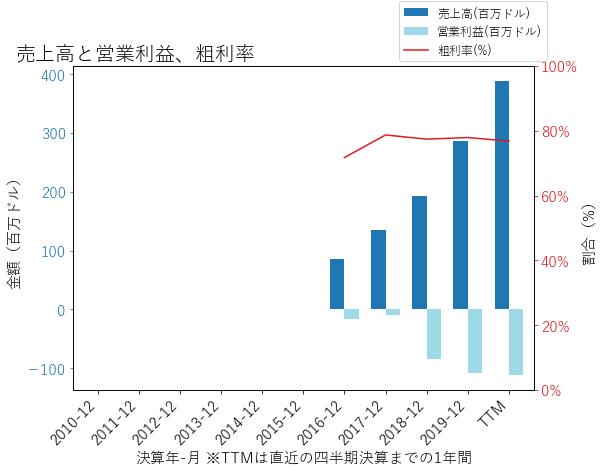 NETの売上高と営業利益、粗利率のグラフ
