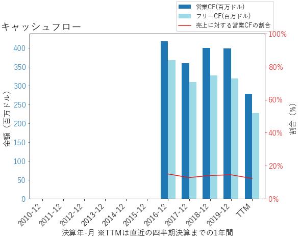 NVSTのキャッシュフローのグラフ
