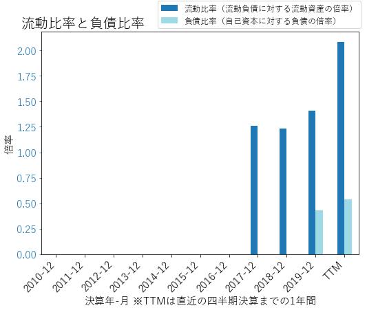NVSTのバランスシートの健全性のグラフ