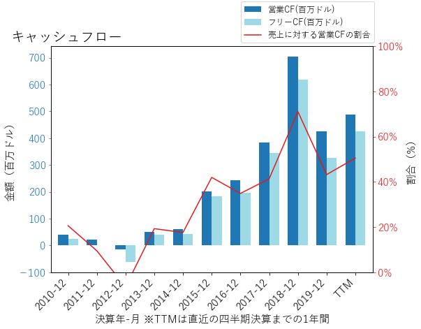 OZKのキャッシュフローのグラフ