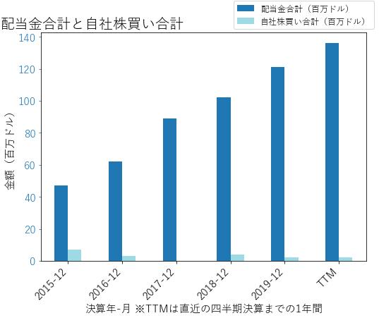 OZKの配当合計と自社株買いのグラフ