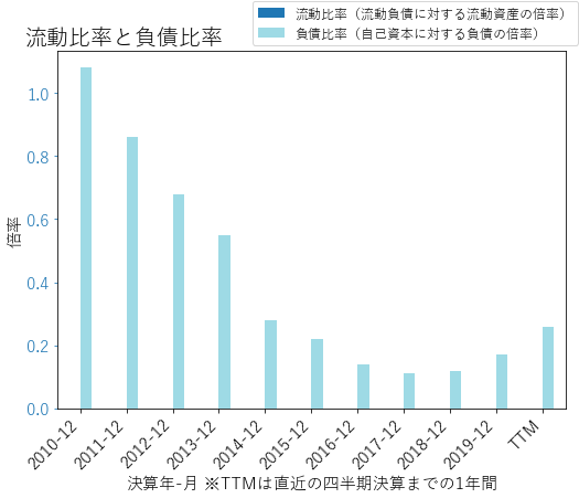 OZKのバランスシートの健全性のグラフ