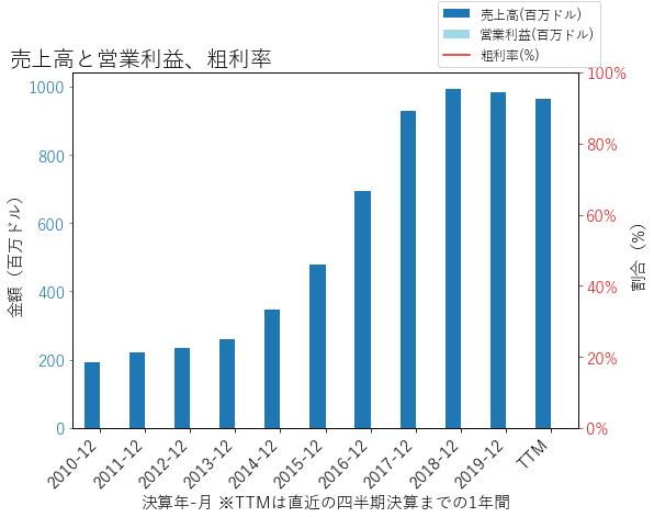 OZKの売上高と営業利益、粗利率のグラフ