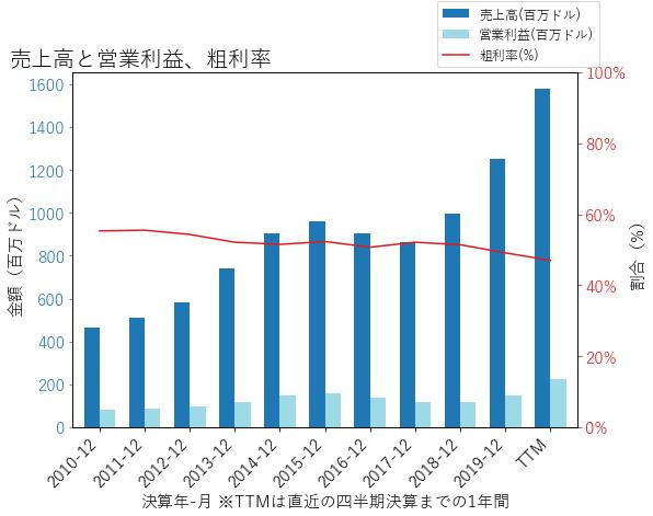 SAMの売上高と営業利益、粗利率のグラフ