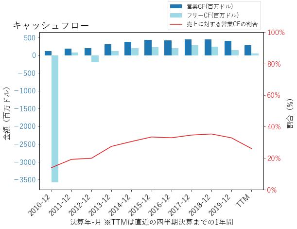STAYのキャッシュフローのグラフ