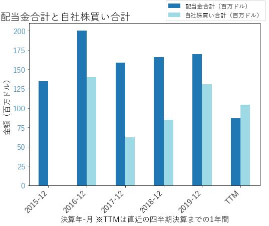 STAYの配当合計と自社株買いのグラフ