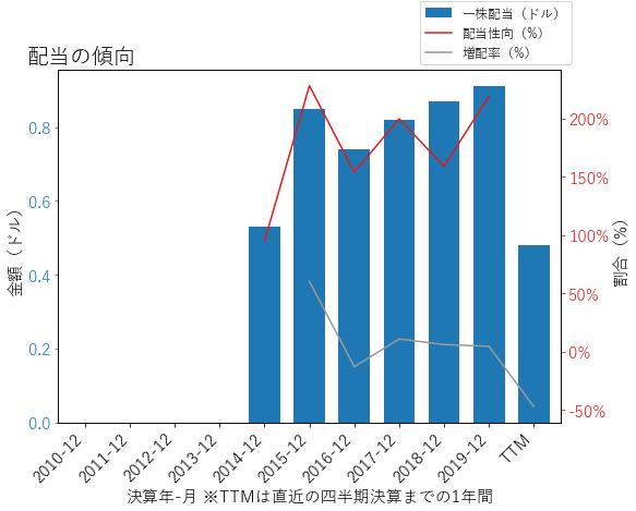 STAYの配当の傾向のグラフ