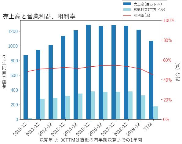 STAYの売上高と営業利益、粗利率のグラフ