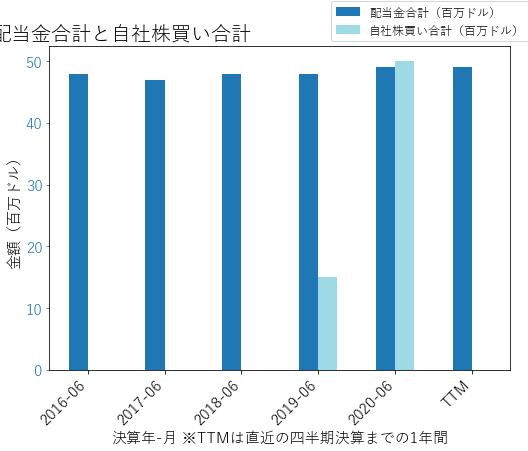 TECHの配当合計と自社株買いのグラフ