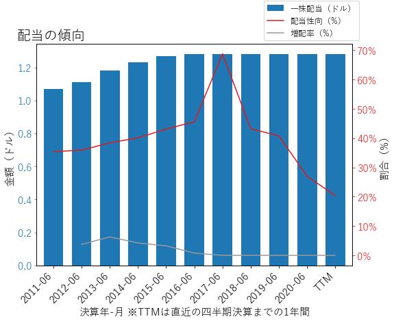 TECHの配当の傾向のグラフ