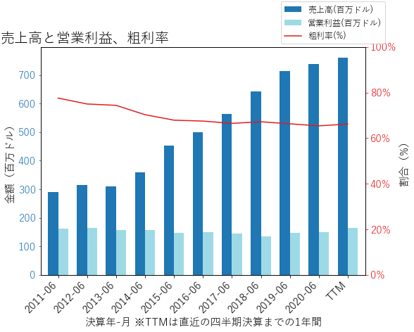 TECHの売上高と営業利益、粗利率のグラフ