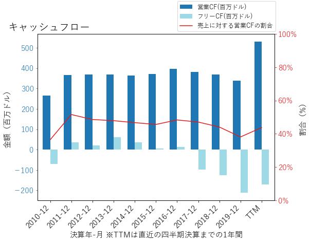 WTRGのキャッシュフローのグラフ