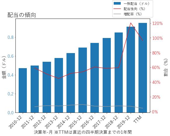 WTRGの配当の傾向のグラフ