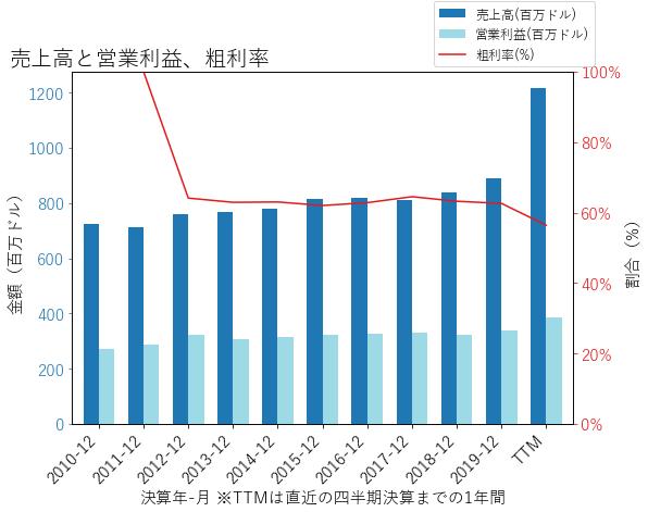 WTRGの売上高と営業利益、粗利率のグラフ