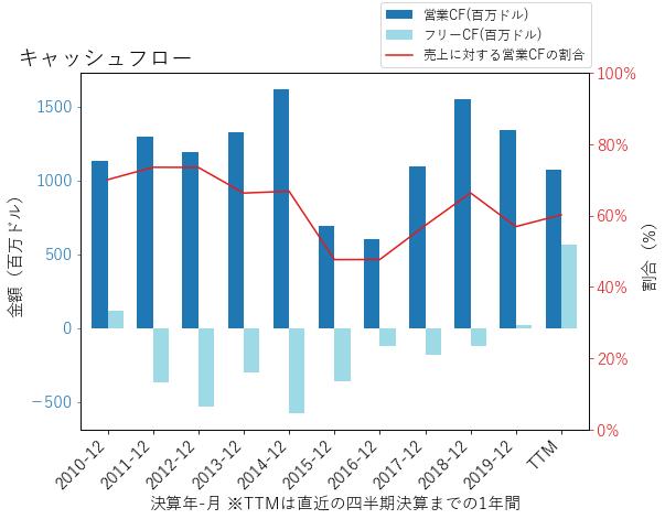 XECのキャッシュフローのグラフ
