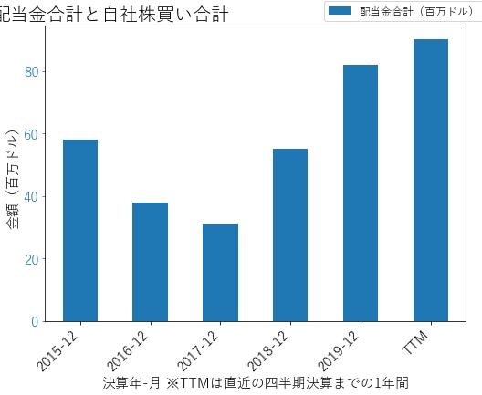 XECの配当合計と自社株買いのグラフ